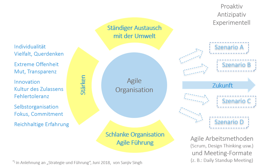 Vier Hauptkriterien für agile Organisation: Zukunftsorientierung, wesentliche Stärken, ständiger Austausch mit der Umwelt und agile Führung.